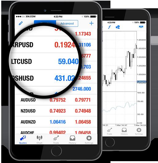 LTCUSD (Litecoin / US Dollar)