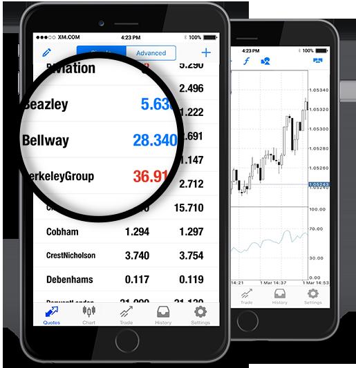 Bellway plc (BWY.L)