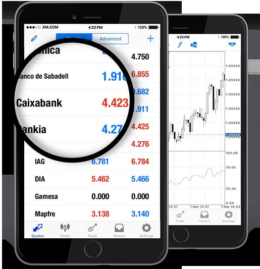 Caixabank SA (CABK.MC)