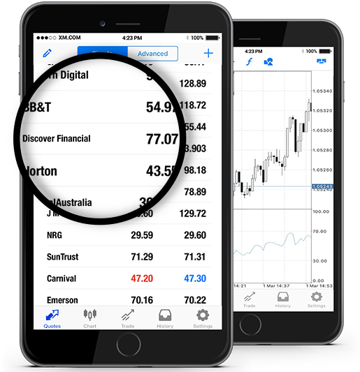 Discover Financial Services (DFS.N)