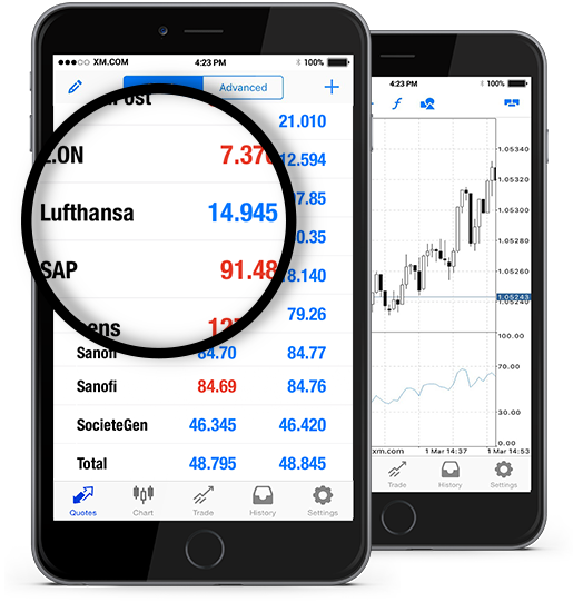 Lufthansa (LHAG.DE)