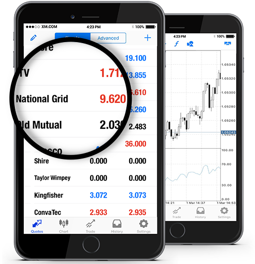 National Grid PLC (NG.L)