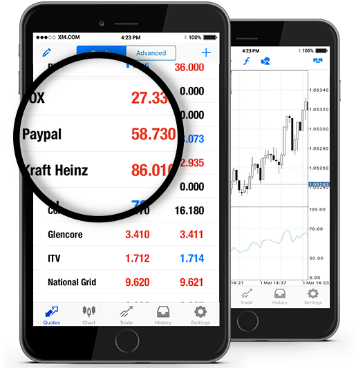 PayPal Holdings, Inc. (PYPL.OQ)