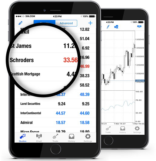Schroders plc (SDR.L)