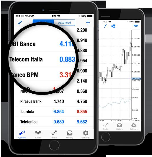 Telecom Italia (TIT.MI)