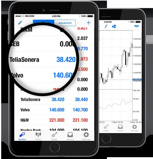 Telia Company AB (TELIA.ST)
